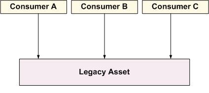 legacy_asset_reuse