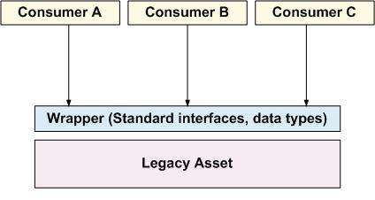 wrap_legacy_asset_reuse