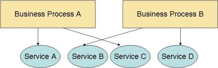 svc_across_biz_processes