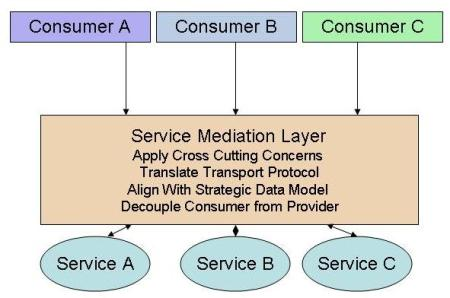 Service Mediation