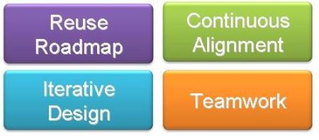 4 pillars of agile software reuse