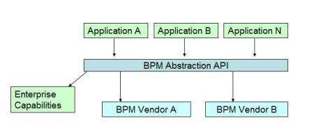 bpm abstraction api